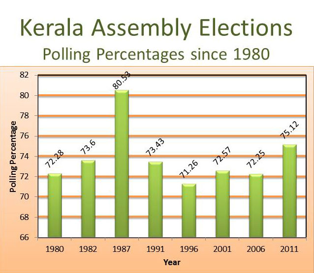 Polling percentages since 1980